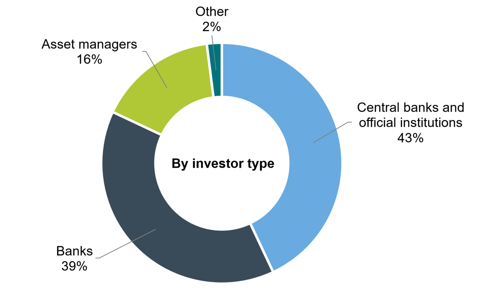CADEPO 2021 - By investor type