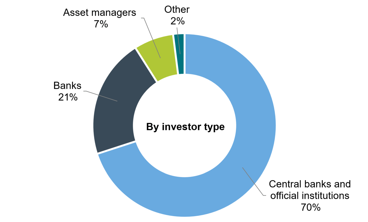 CADEPO 2023 - By investor type