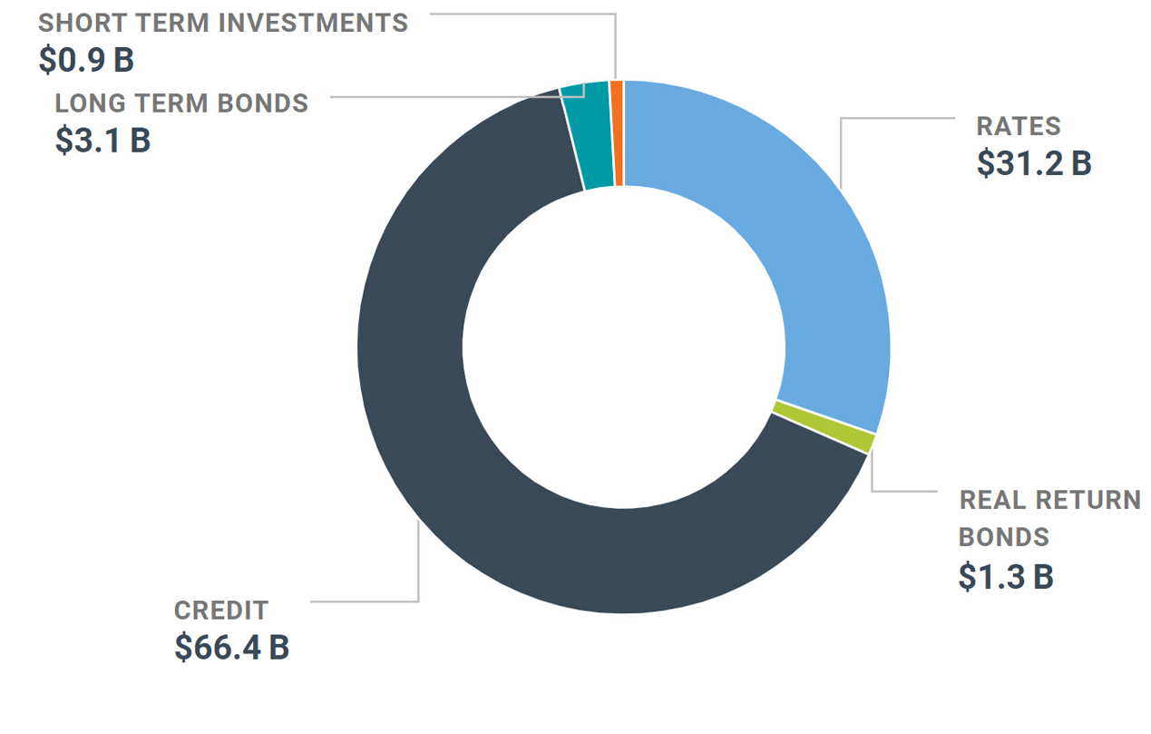 Graph of our net assets in the Fixed Income portfolio as at December 31, 2019.